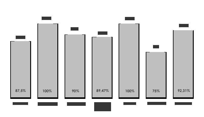 Graphique du taux de réussite du DFJP 2016 : les élèves de Starsbourg et Paris Dauphine ont réusit à 90%. Ceux de Montpellier et Rennes atteignent 100% de réussite.