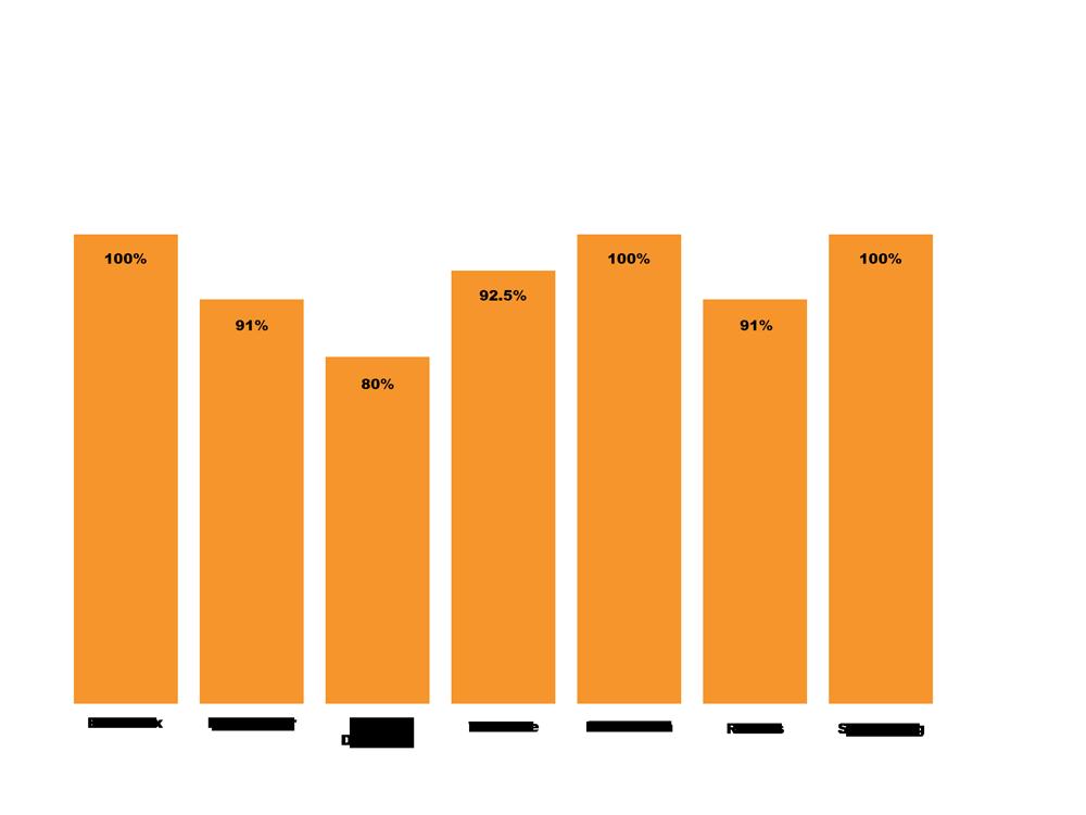 Grapique des taux de réussite des universités, compris entre 80% pour Paris Dauphine et 100% pour Bordeaux et Strasbourg