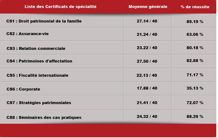 Pourcentage de réussite des certificats : de 35.13% pour le Certificat n°6 Corporate, jusqu'à 89.19% pour le Certificat n°1 Droit patrimonial de la famille